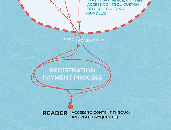 THE_EDITION monetization infografika ilustracija revija Lepa reč